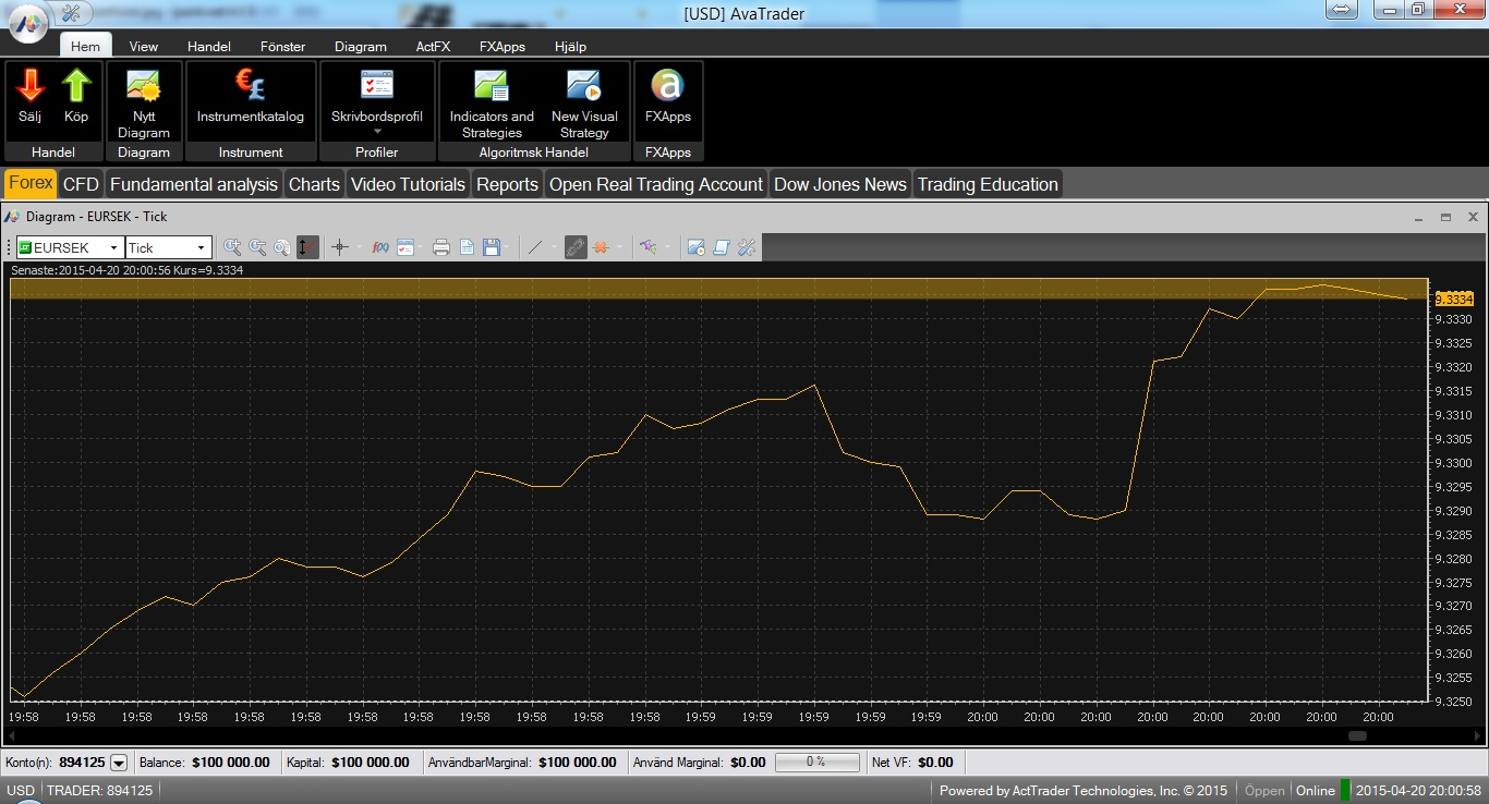 Graf i AvaTrader-tradingplattformen hos AvaTrade / Ava Fx