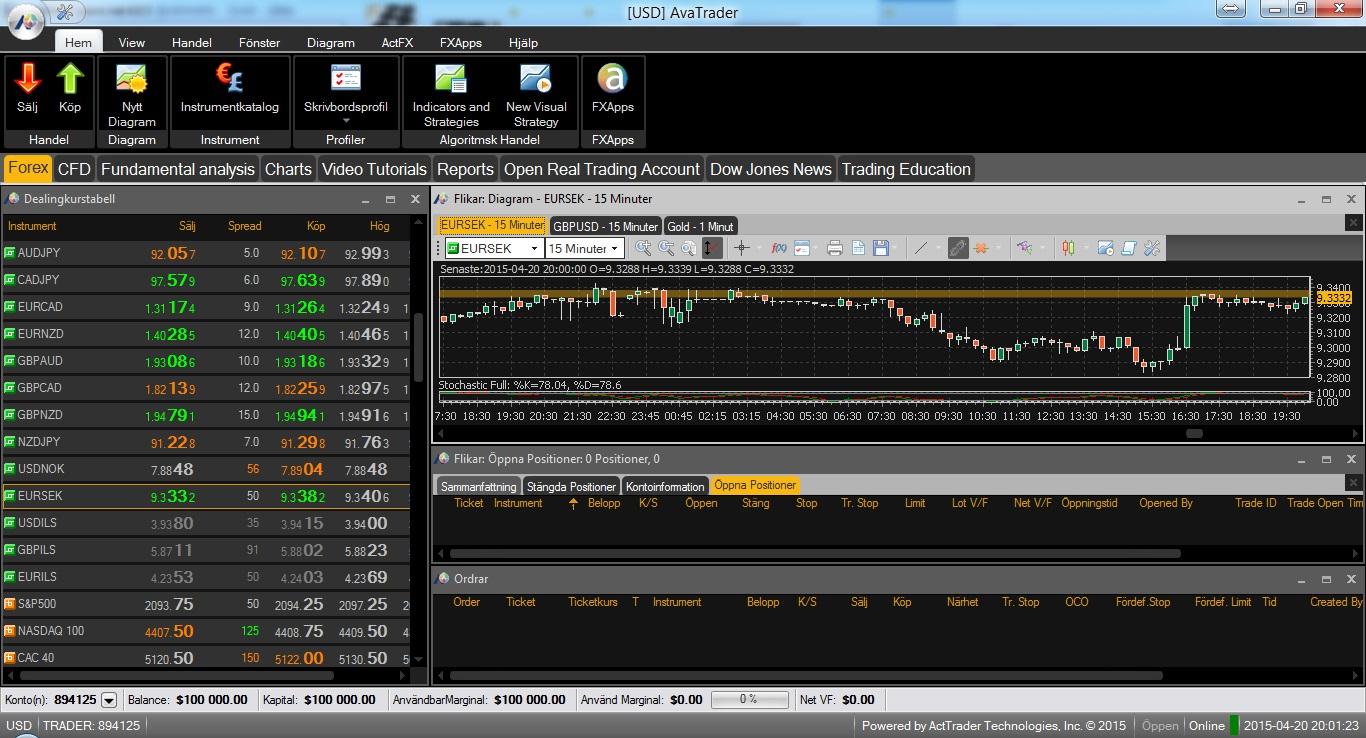 AvaTrader-tradingplattformen hos AvaTrade / Ava Fx