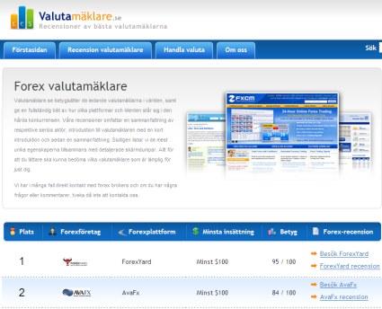 valutamaklare på svenska