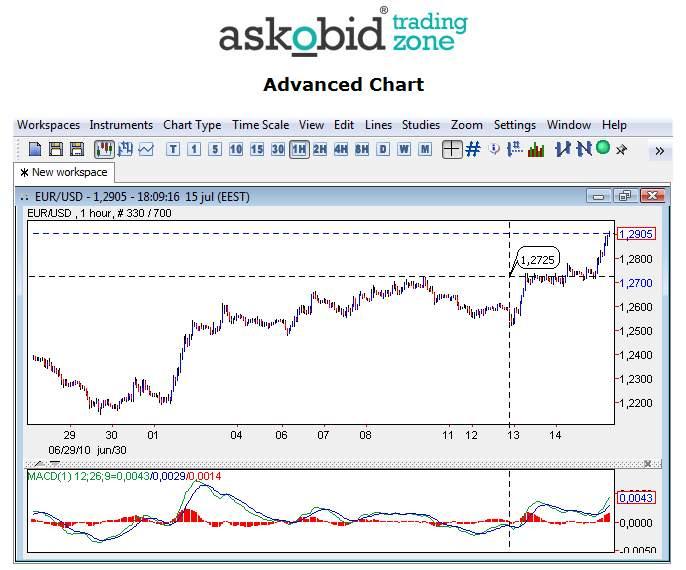 Bid vs ask price forex