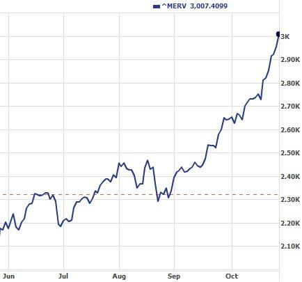 aktiemarknaden i argentina