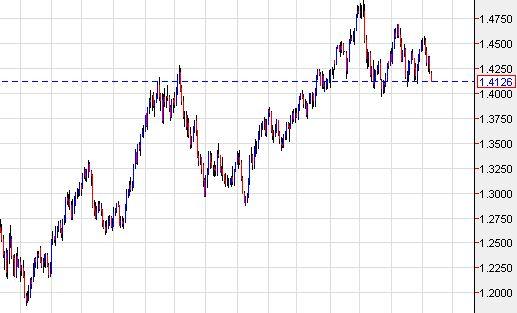 euro usd graph
