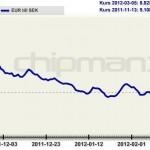 Antal SEK per EURO graf