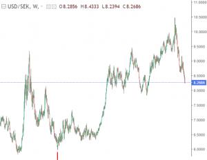 USD/SEK