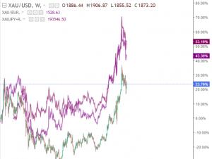 XAU USD, EUR/JPY